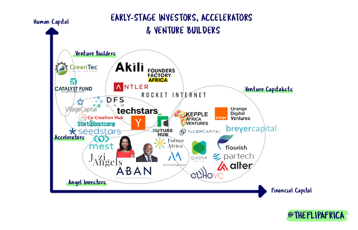 What's the difference between accelerators, incubators, and venture builders?