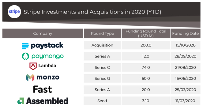 Stripe investments and acquisitions 2020