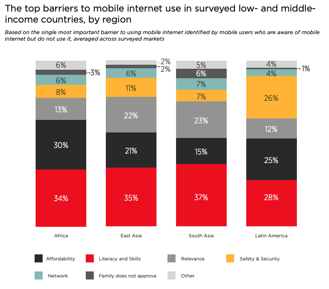 Top barriers to mobile internet use in low- and middle-income countries - GSMA.