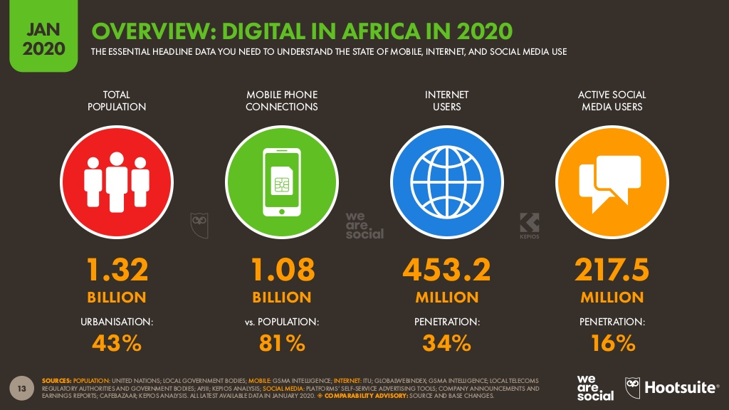 Mobile internet and social media use in Africa - DataReportal.
