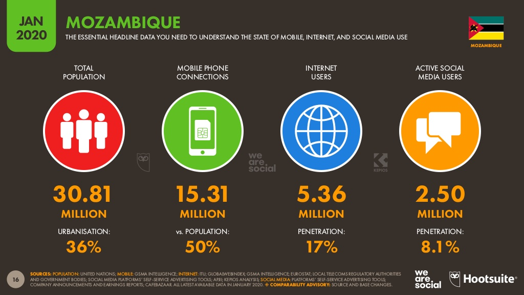 Mozambique mobile internet and social media use - DataReportal.